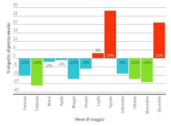 Grafico con variazione prezzi voli Barcellona